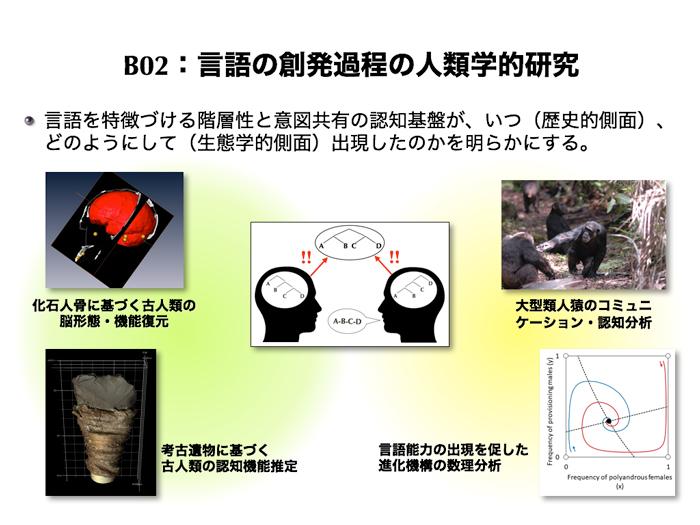 B02 言語の創発過程の人類学的研究の図