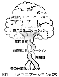 B03 コミュニケーションの木