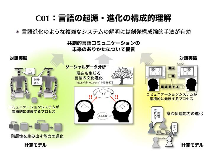 C01 言語の起源・進化の構成的理解